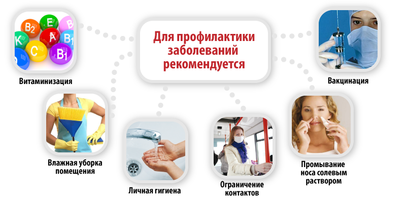 профилактика и лечение от паразитов человека